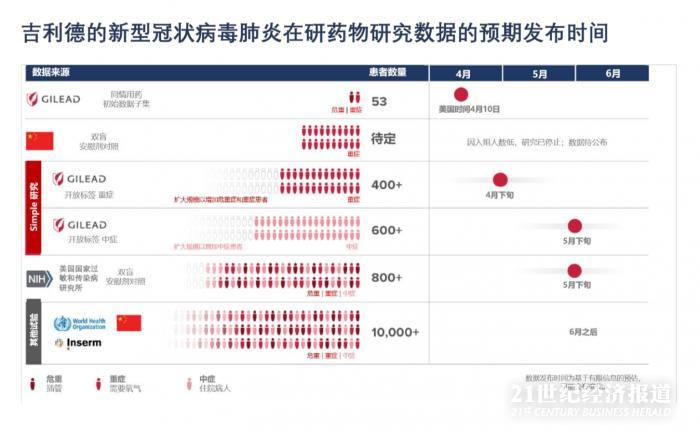 吉利德董事长:中国重症临床试验已中止