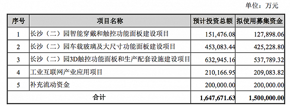 蓝思科技拟疯狂圈钱150亿 为上市以来分红总额9.1倍
